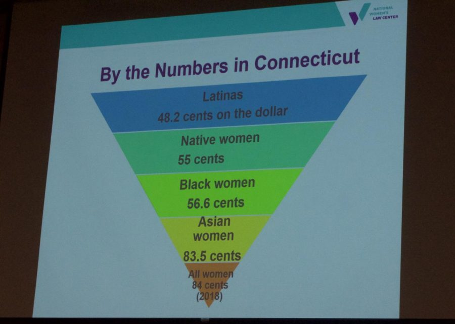 Latina and Hispanic women are make the least amount of money per dollar in Connecticut.